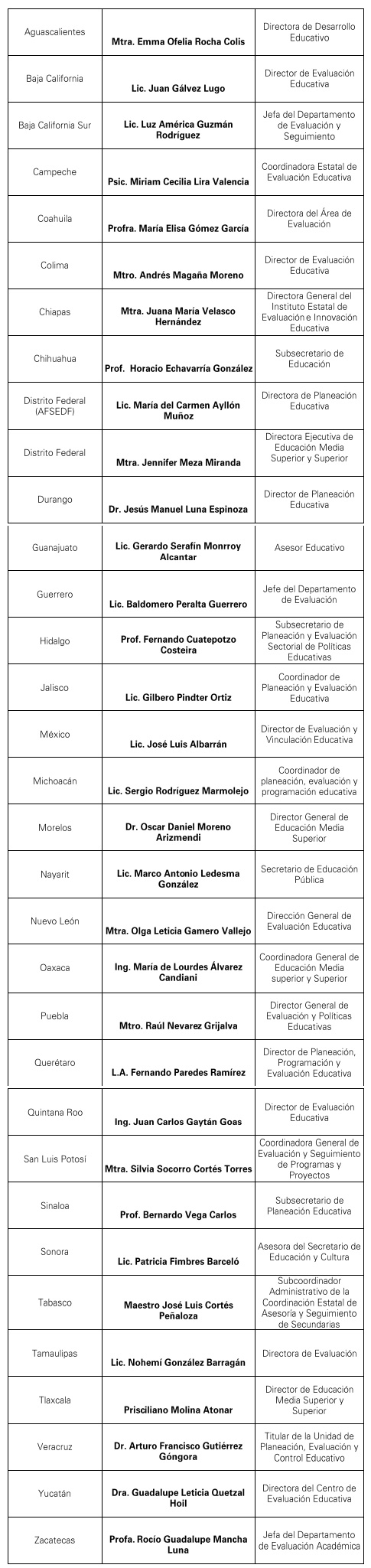 INTEGRANTES DEL CONSEJO DE VINCULACIÓN CON LAS ENTIDADES FEDERATIVAS