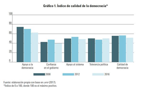 Índice de calidad de la democracia - Gaceta