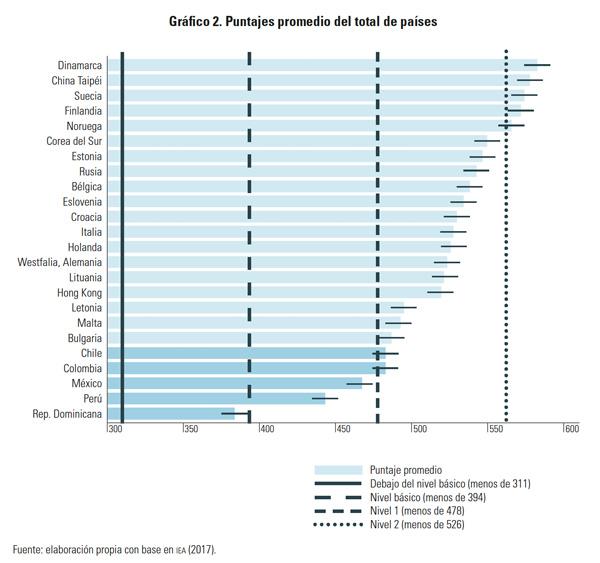 Puntajes promedio del total de países - Gaceta