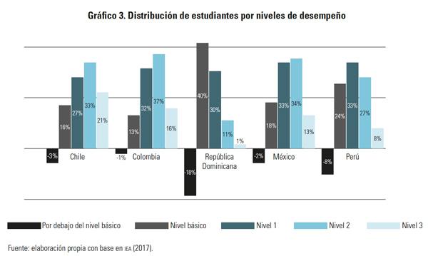 Distribución de estudiantes por niveles de desempeño - Gaceta