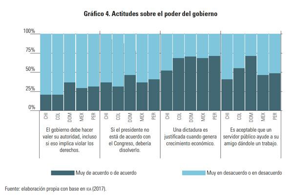 Actitudes sobre el poder del gobierno - Gaceta